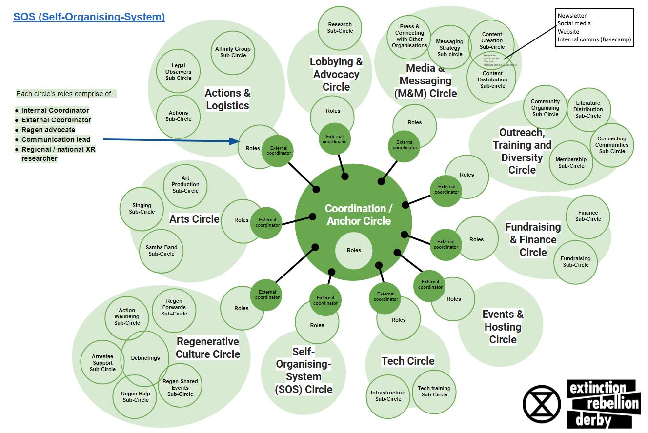 Derby SOS Circles Diagram